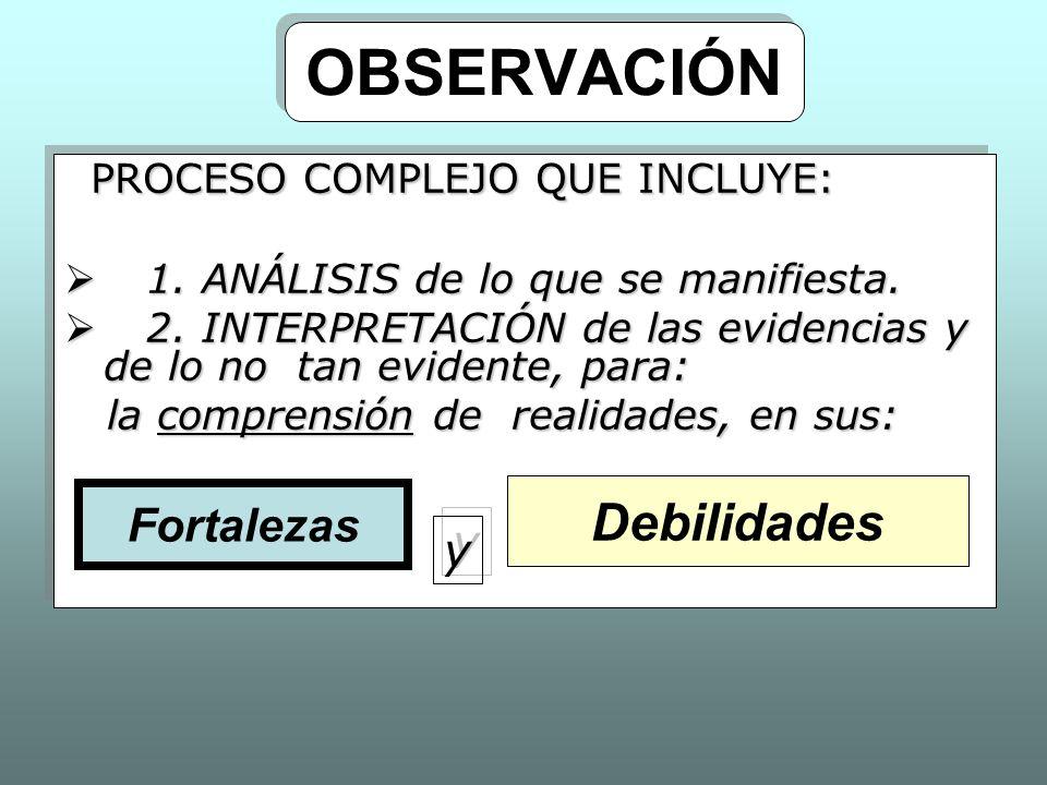 OBSERVACIÓN Debilidades PROCESO COMPLEJO QUE INCLUYE: Fortalezas y