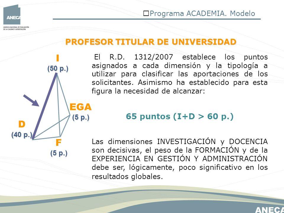 I EGA D F PROFESOR TITULAR DE UNIVERSIDAD 65 puntos (I+D > 60 p.)