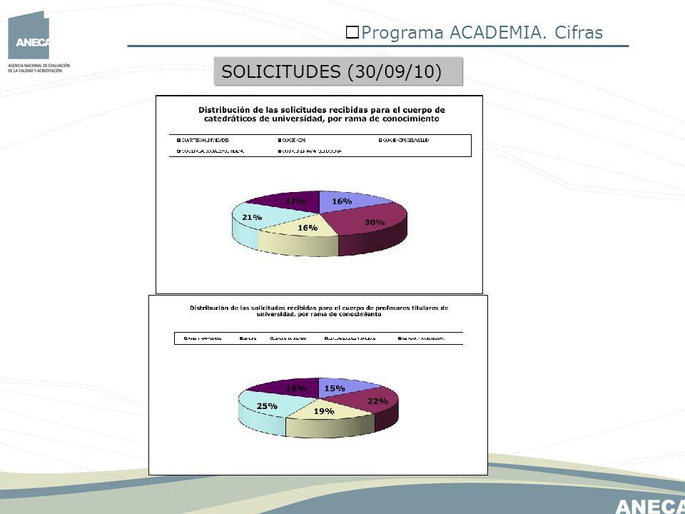 Programa ACADEMIA. Cifras