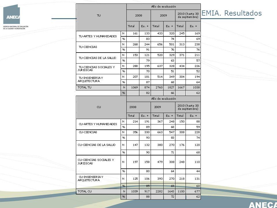 Programa ACADEMIA. Resultados