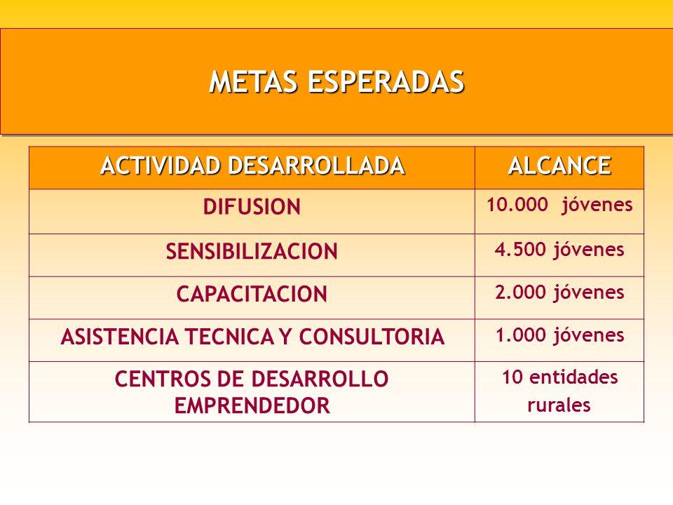 ASISTENCIA TECNICA Y CONSULTORIA CENTROS DE DESARROLLO EMPRENDEDOR