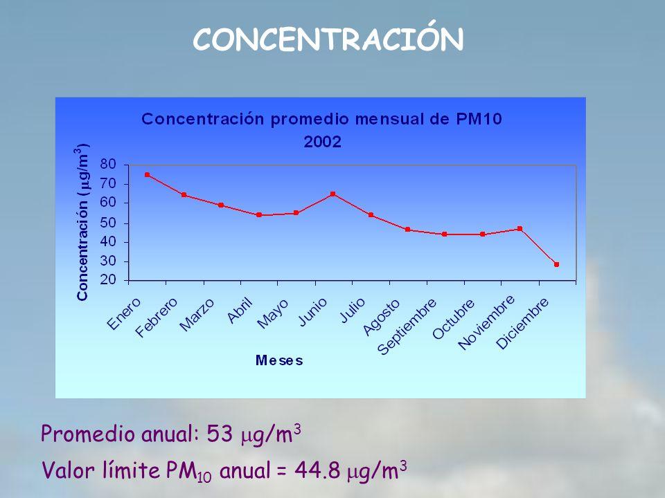 CONCENTRACIÓN Promedio anual: 53 mg/m3
