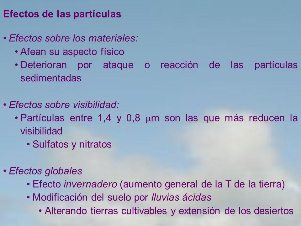 Efectos de las partículas