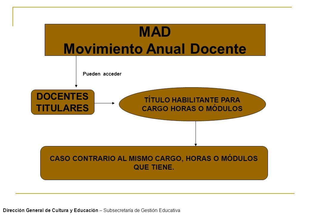 MAD Movimiento Anual Docente