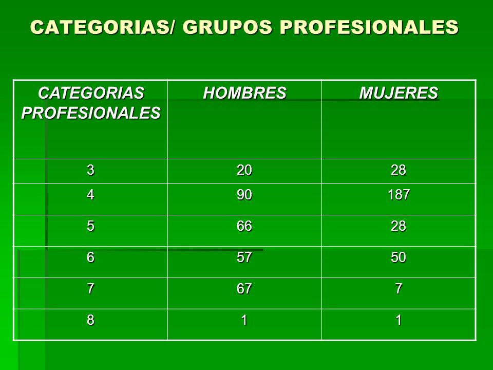 CATEGORIAS/ GRUPOS PROFESIONALES