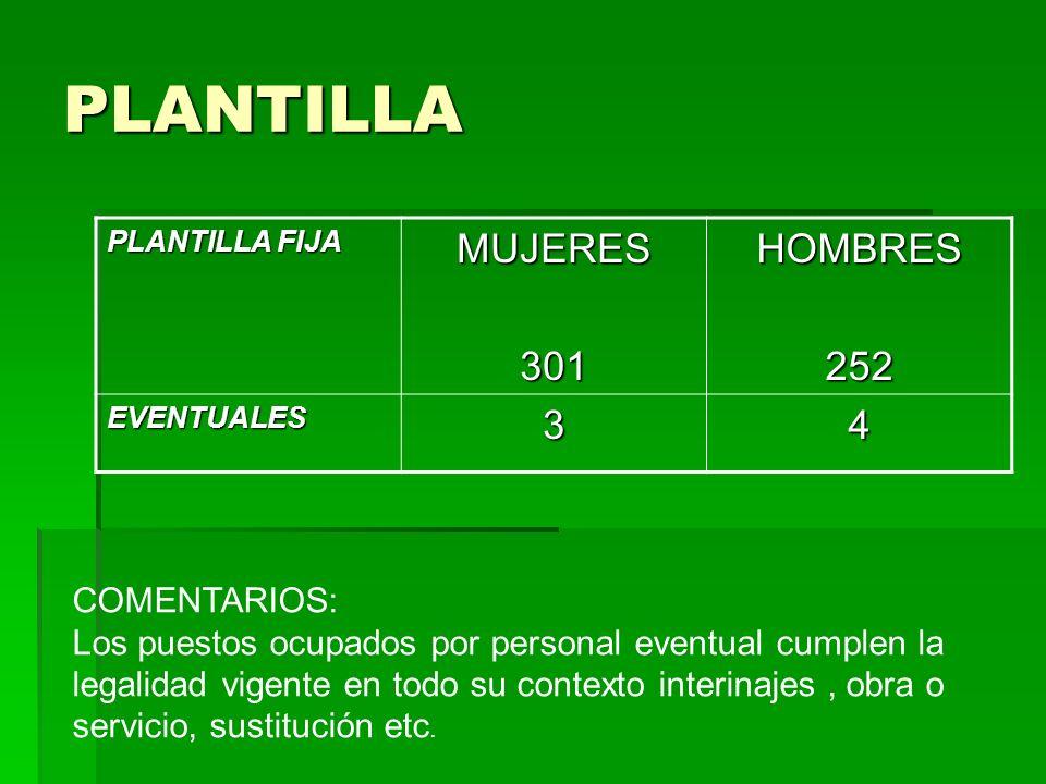 PLANTILLA MUJERES 301 HOMBRES 252 3 4 COMENTARIOS: