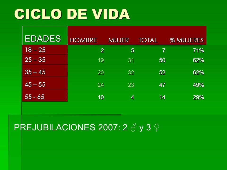 CICLO DE VIDA EDADES PREJUBILACIONES 2007: 2 ♂ y 3 ♀ HOMBRE MUJER