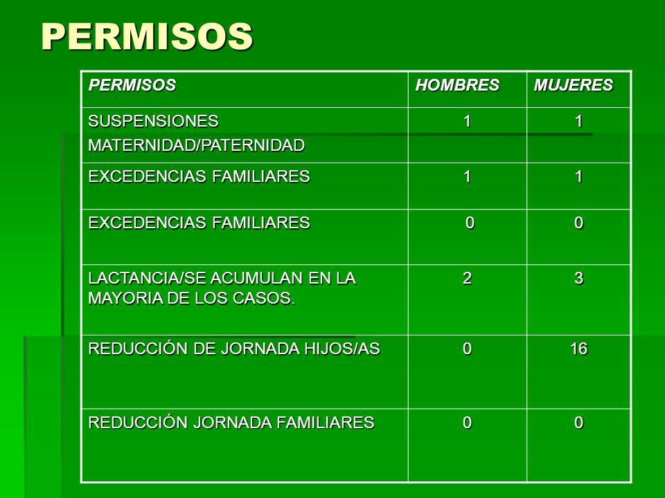 PERMISOS PERMISOS HOMBRES MUJERES SUSPENSIONES MATERNIDAD/PATERNIDAD 1