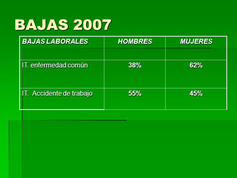 BAJAS 2007 BAJAS LABORALES HOMBRES MUJERES IT. enfermedad común 38%
