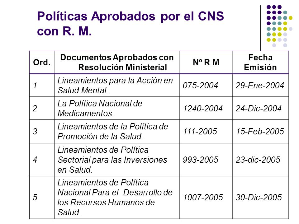 Documentos Aprobados con Resolución Ministerial