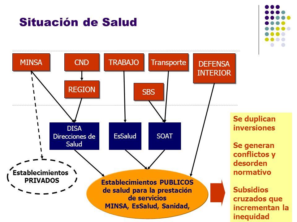 Situación de Salud El sector salud fraccionado MINSA CND TRABAJO
