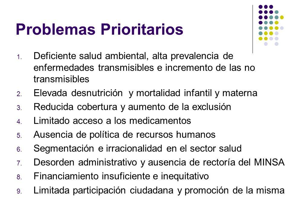 Problemas Prioritarios