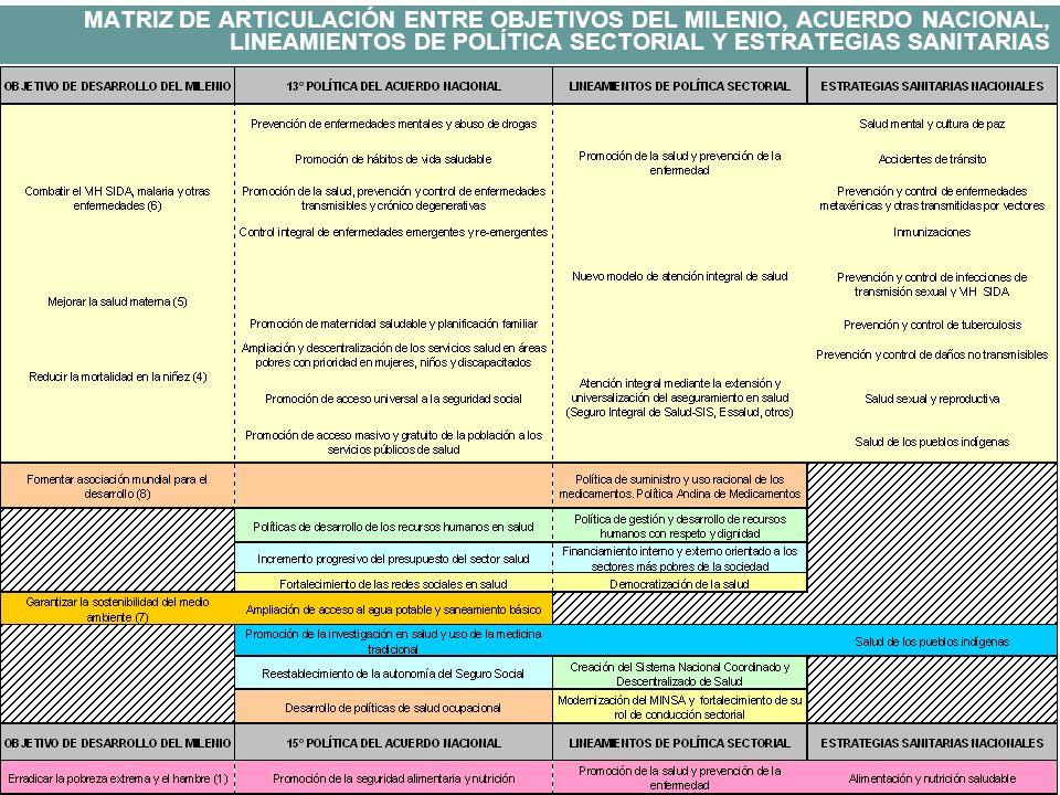 MATRIZ DE ARTICULACIÓN ENTRE OBJETIVOS DEL MILENIO, ACUERDO NACIONAL, LINEAMIENTOS DE POLÍTICA SECTORIAL Y ESTRATEGIAS SANITARIAS