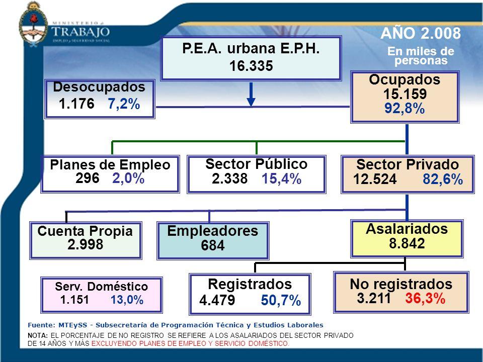 AÑO 2.008 P.E.A. urbana E.P.H. 16.335 Ocupados 15.159 92,8% 1.176 7,2%