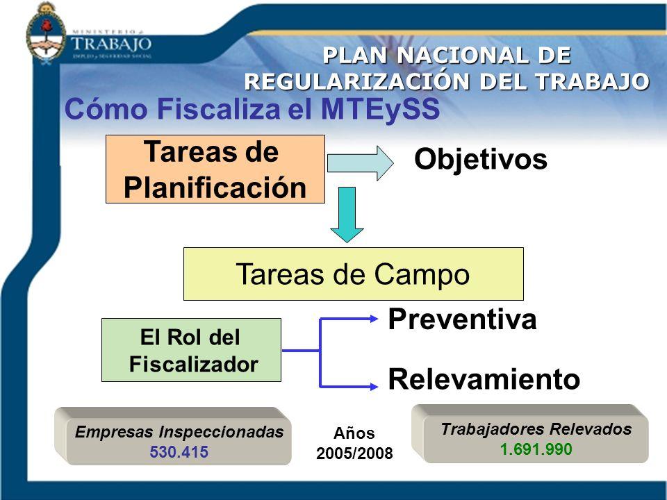 Cómo Fiscaliza el MTEySS Tareas de Planificación