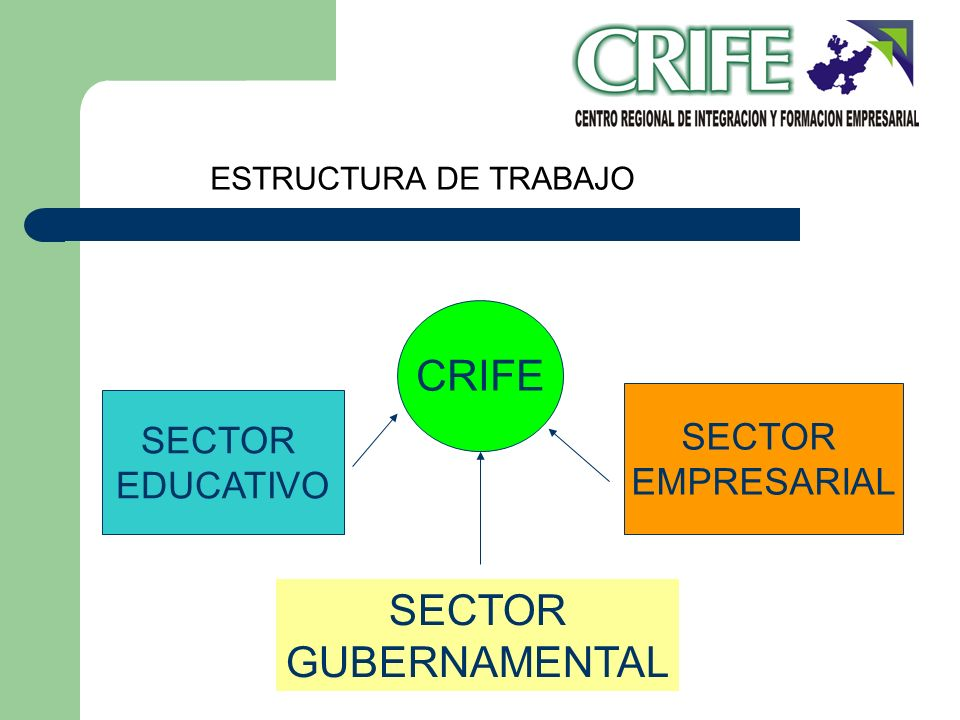 CRIFE SECTOR GUBERNAMENTAL SECTOR SECTOR EMPRESARIAL EDUCATIVO