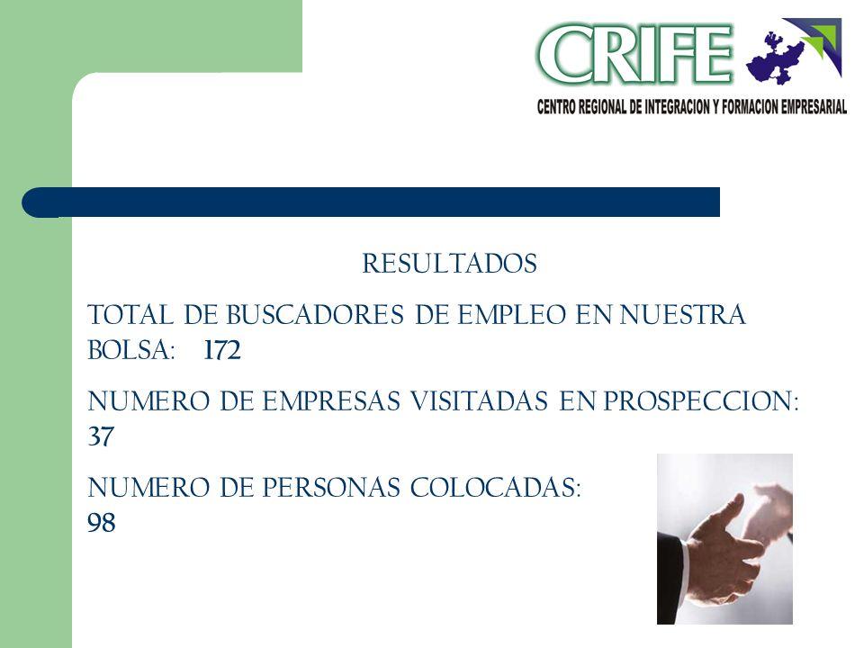 RESULTADOS TOTAL DE BUSCADORES DE EMPLEO EN NUESTRA BOLSA: 172. NUMERO DE EMPRESAS VISITADAS EN PROSPECCION: 37.