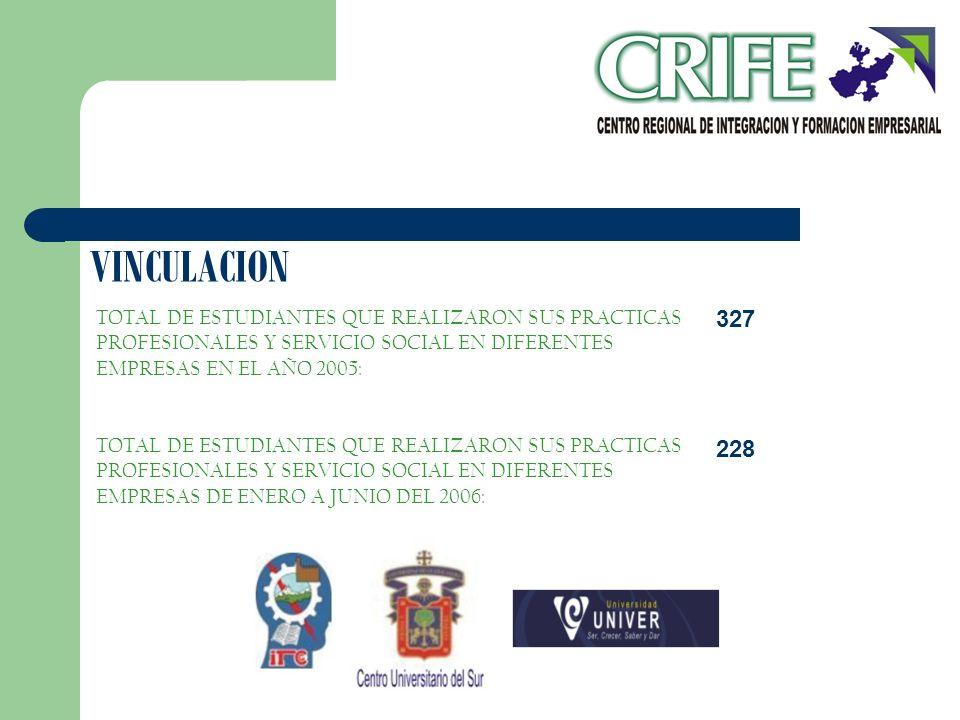 VINCULACION TOTAL DE ESTUDIANTES QUE REALIZARON SUS PRACTICAS PROFESIONALES Y SERVICIO SOCIAL EN DIFERENTES EMPRESAS EN EL AÑO 2005: