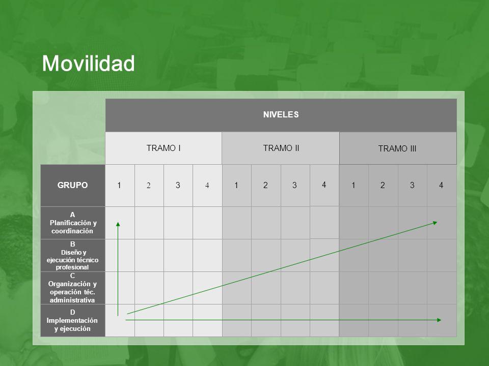 Movilidad NIVELES GRUPO 1 2 3 4 TRAMO I TRAMO II TRAMO III A
