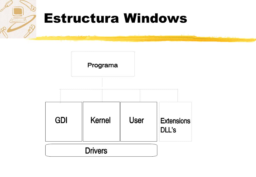 Estructura Windows