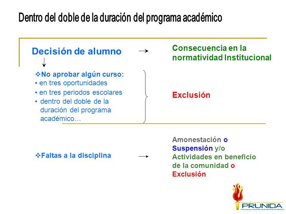 Dentro del doble de la duración del programa académico