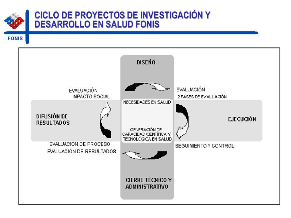 CICLO DE PROYECTOS DE INVESTIGACIÓN Y DESARROLLO EN SALUD FONIS