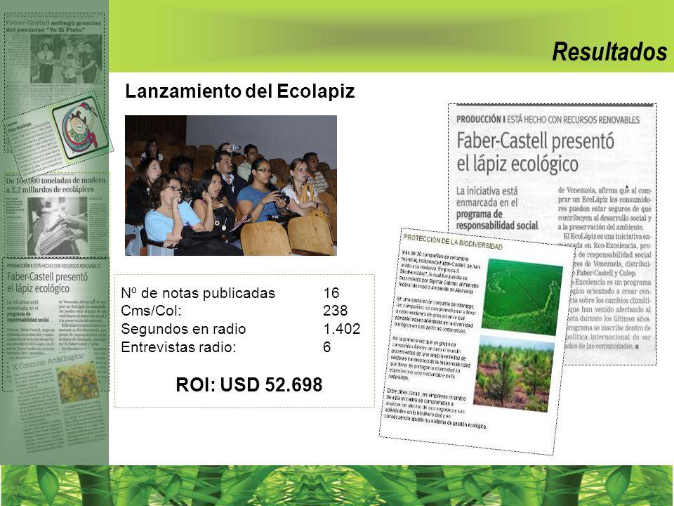Resultados Lanzamiento del Ecolapiz ROI: USD 52.698