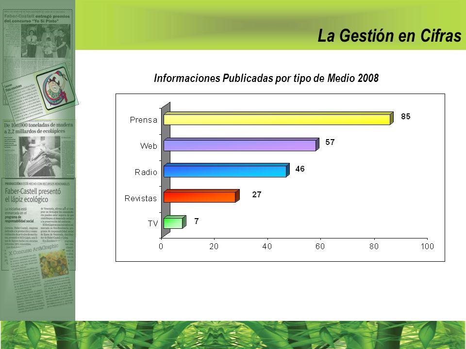 Informaciones Publicadas por tipo de Medio 2008