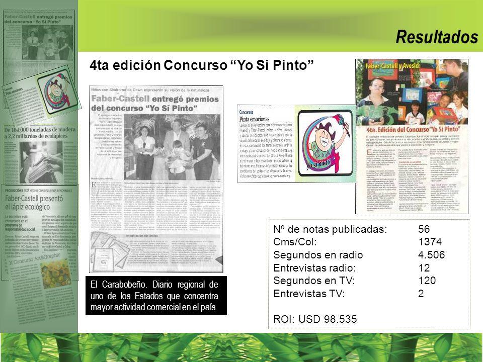 Resultados 4ta edición Concurso Yo Si Pinto