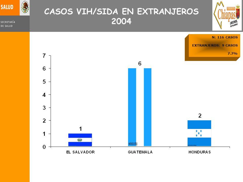 CASOS VIH/SIDA EN EXTRANJEROS 2004