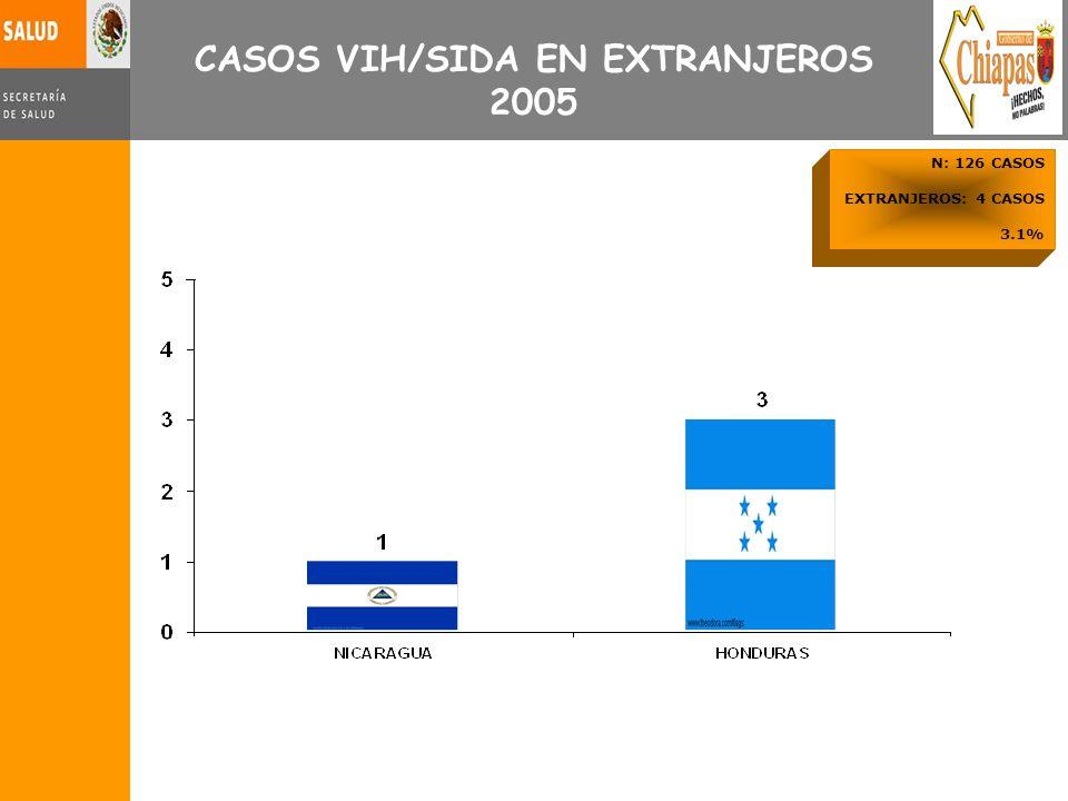 CASOS VIH/SIDA EN EXTRANJEROS 2005