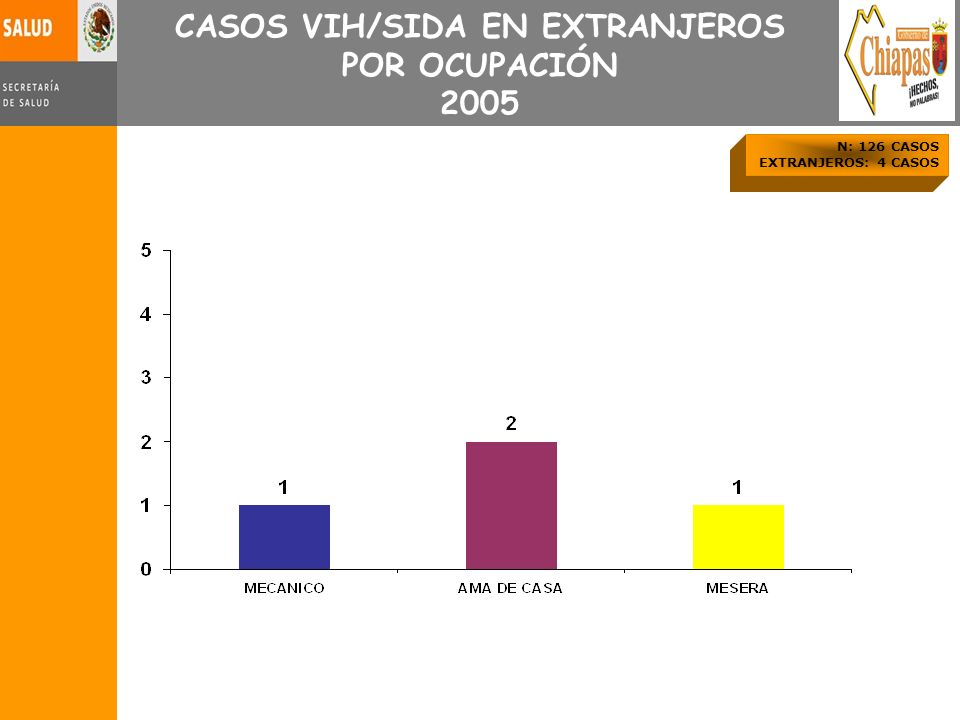 CASOS VIH/SIDA EN EXTRANJEROS POR OCUPACIÓN 2005