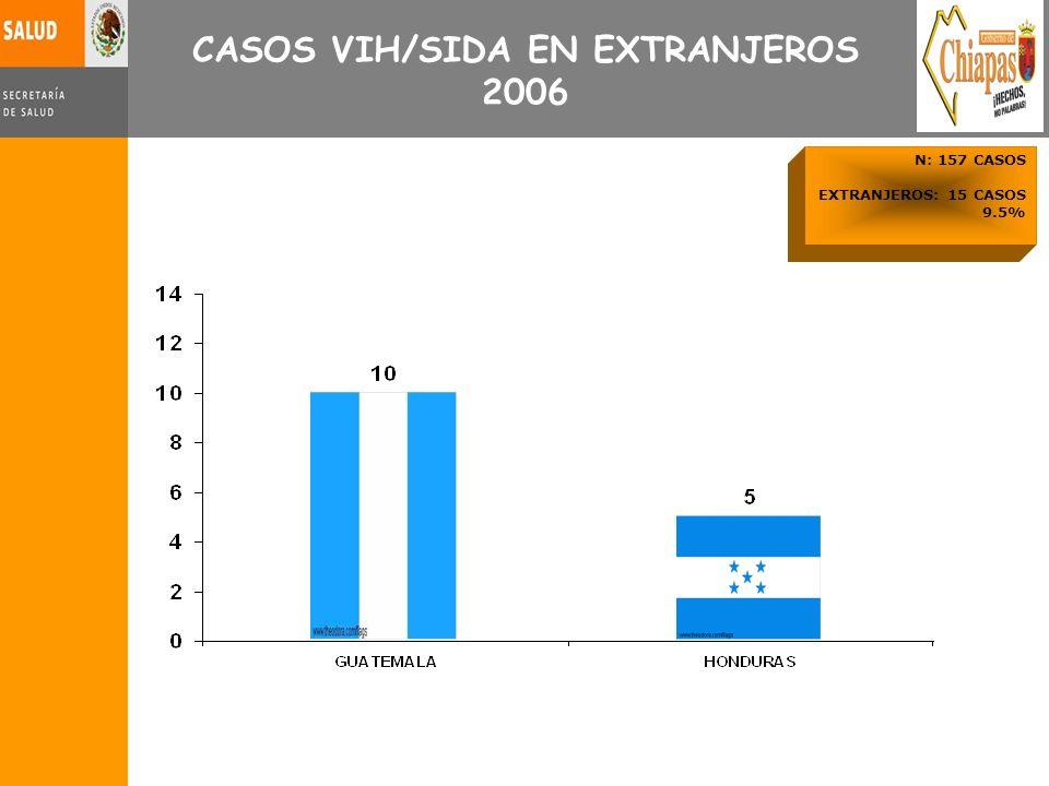 CASOS VIH/SIDA EN EXTRANJEROS 2006