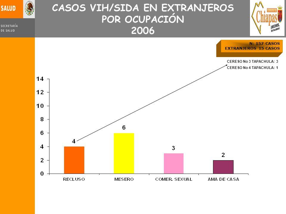 CASOS VIH/SIDA EN EXTRANJEROS POR OCUPACIÓN 2006