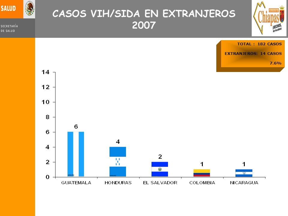 CASOS VIH/SIDA EN EXTRANJEROS 2007