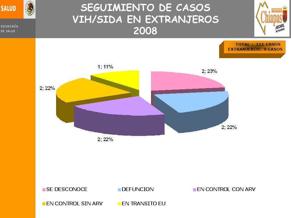 VIH/SIDA EN EXTRANJEROS 2008