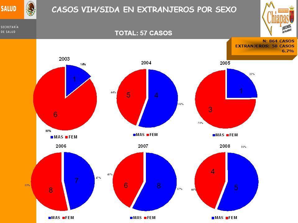 CASOS VIH/SIDA EN EXTRANJEROS POR SEXO