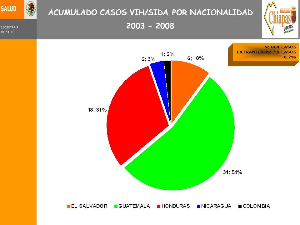 ACUMULADO CASOS VIH/SIDA POR NACIONALIDAD