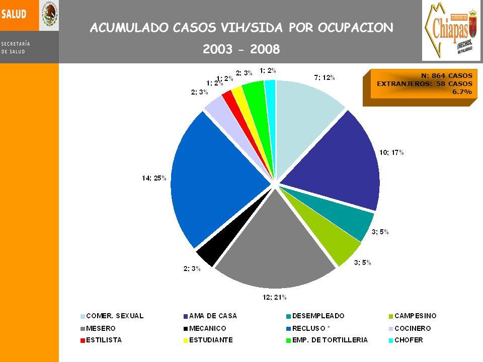 ACUMULADO CASOS VIH/SIDA POR OCUPACION