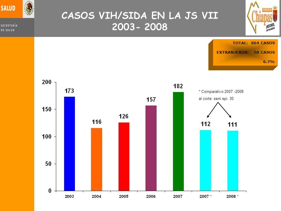 CASOS VIH/SIDA EN LA JS VII 2003- 2008