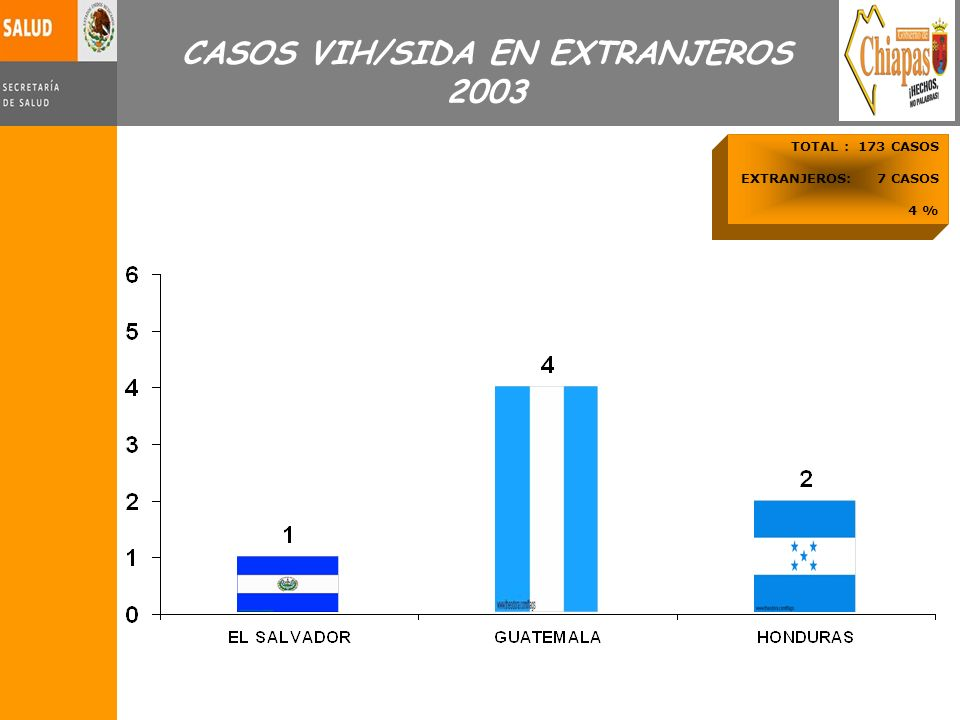 CASOS VIH/SIDA EN EXTRANJEROS 2003