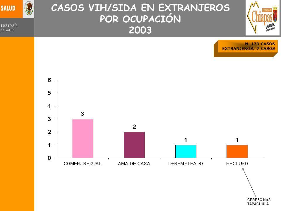 CASOS VIH/SIDA EN EXTRANJEROS POR OCUPACIÓN 2003