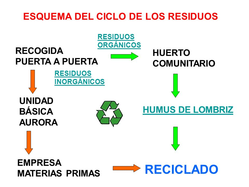 RECICLADO ESQUEMA DEL CICLO DE LOS RESIDUOS RECOGIDA