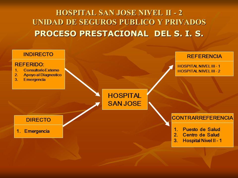 HOSPITAL SAN JOSE NIVEL II - 2 UNIDAD DE SEGUROS PUBLICO Y PRIVADOS
