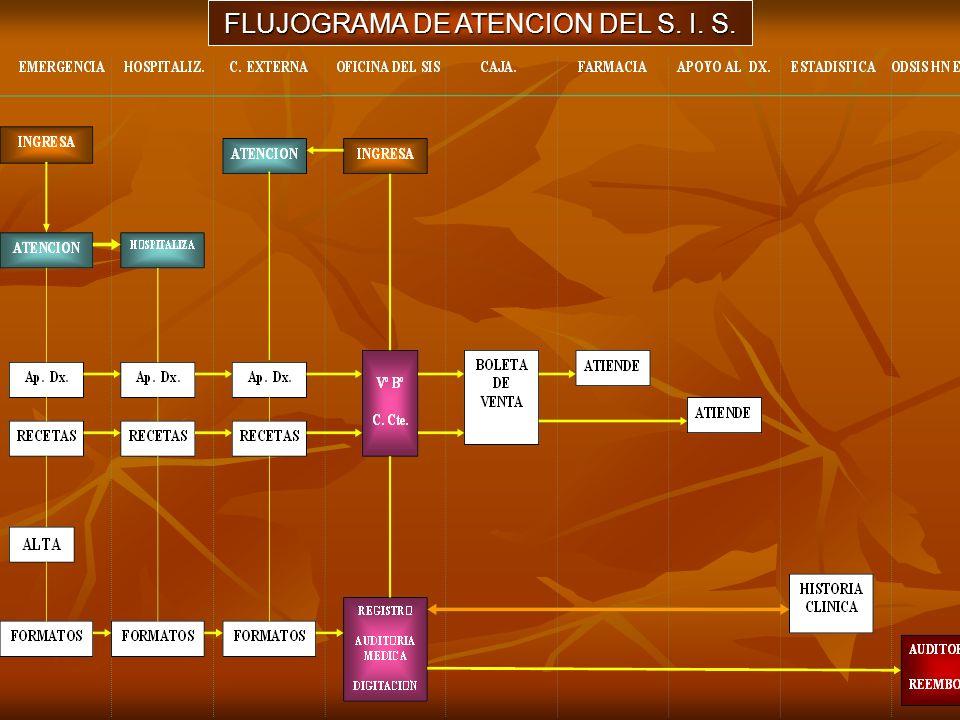 FLUJOGRAMA DE ATENCION DEL S. I. S.
