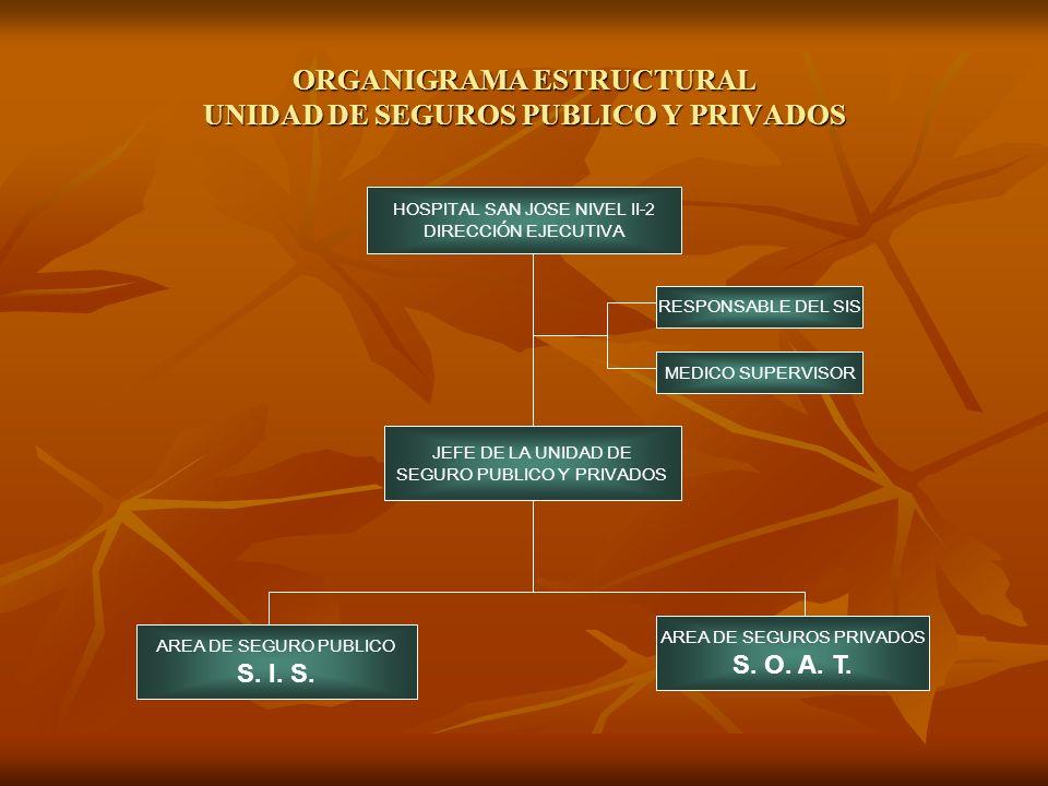 ORGANIGRAMA ESTRUCTURAL UNIDAD DE SEGUROS PUBLICO Y PRIVADOS