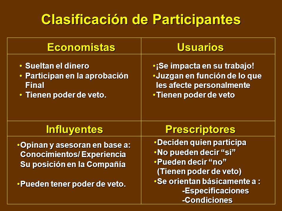 Clasificación de Participantes