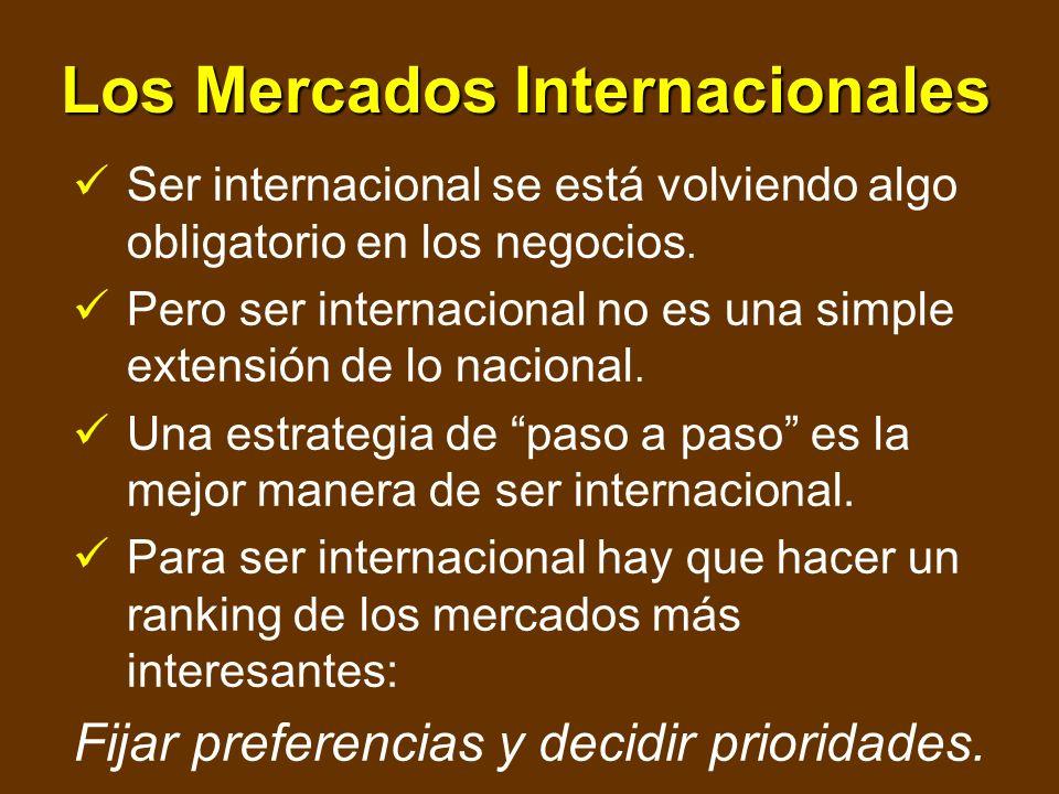 Los Mercados Internacionales