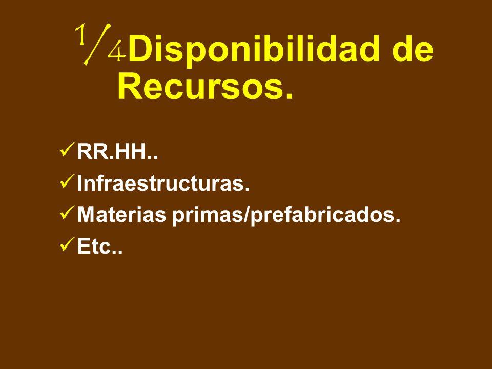 Disponibilidad de Recursos.