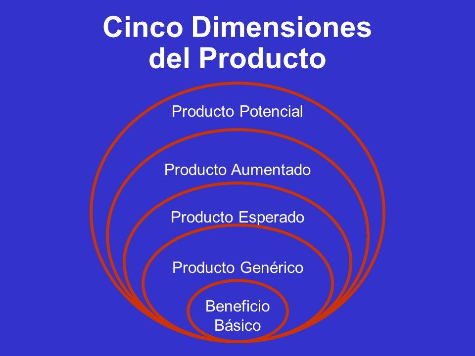 Cinco Dimensiones del Producto